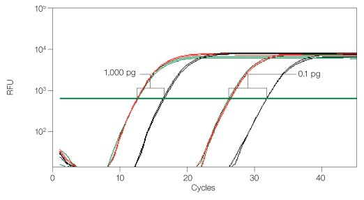 Functional RT-qPCR assay