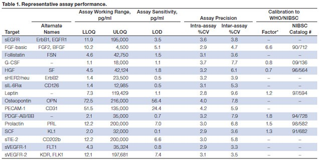 The LLOQ, ULOQ, LOD, and inter-assay precision %CV are mean data determined from three independent multiplex assays in a serum-based matrix