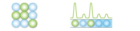 Each droplet provides a fluorescent positive or negative signal