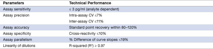 Table 2. Assay performance characteristics