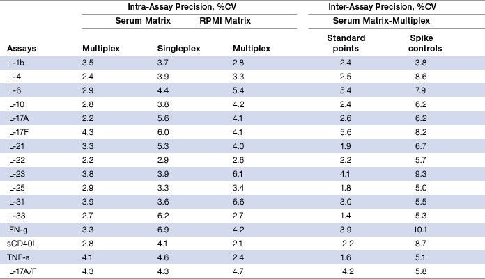 Table 4. Intra- and inter-assay precision