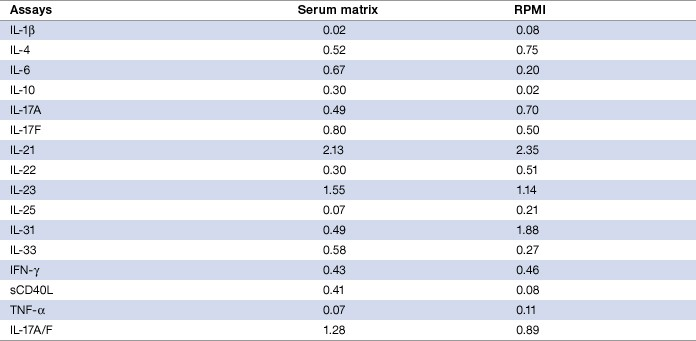 Table 9. Limit of detection (pg/ml) in serum and RPMI matrices