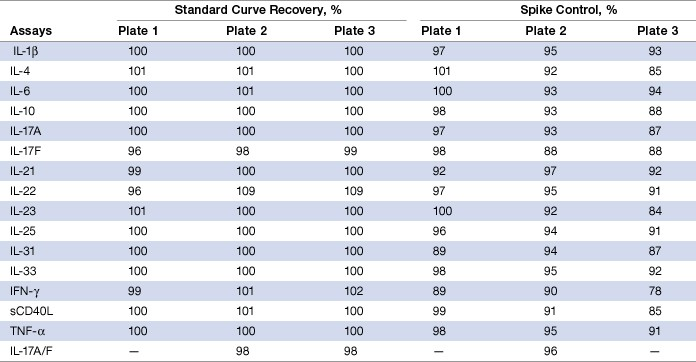 Table 5. Standard curve recovery and recovery of spike controls