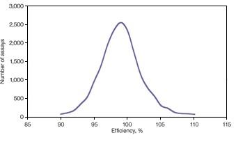 Fig. 2. Distribution of PrimePCR assay efficiencies.