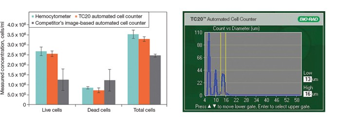 Fig 1. Charts comparing counting precision of viable Pan T cells using the TC20 automated cell counter, a hemocytometer, and an image. Fig 2.