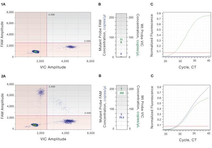 Comparison of EGFR mutations detection using allele-specific PCR versus ddPCR