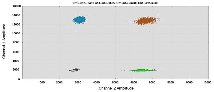 Human BRCA1 CNV assay - 2-D amplitude scatter plot