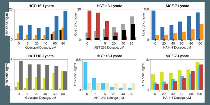 Drug-induced apoptosis biomarker detection using Bio-Plex Pro RBM Apoptosis Assays