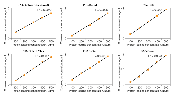 Bio-Plex Pro RBM apoptosis assays linearity data
