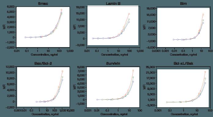 Standard curve comparison using Bio-Plex MAGPIX, 3D, and 200 Systems