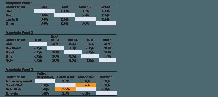 Single-detection cross-reactivity