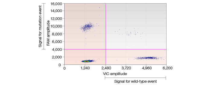 high-frequency-snvs-in-ipsc-lines-ddpcr-scatter-plot