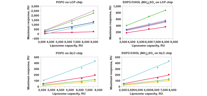 Correlation of responses with the surface density of liposomes