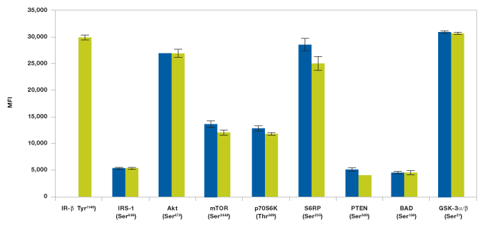 Data showing ability to multiplex Akt-8 panel and IR-beta assay