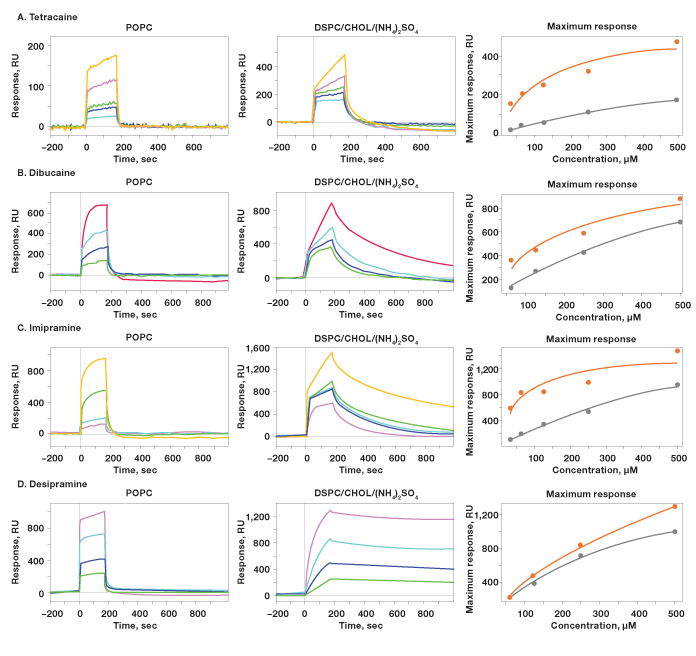 Dose-response curves for four small molecule drugs