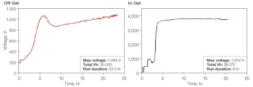Voltage profiles for off-gel and in-gel peptide separations