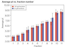 Fig 3. Comparison of the average pI of peptides found in each fraction