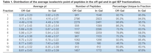 Distribution of the average isoelectric point of peptides in the off-gel and in-gel IEF fractionations