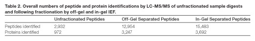Overall numbers pf peptide identifications by LC-MS/MS of unfractionated sampel digests and following factionation by off-gel and in-gel IEF