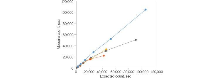 Fig. 1. Demonstrated longevity.