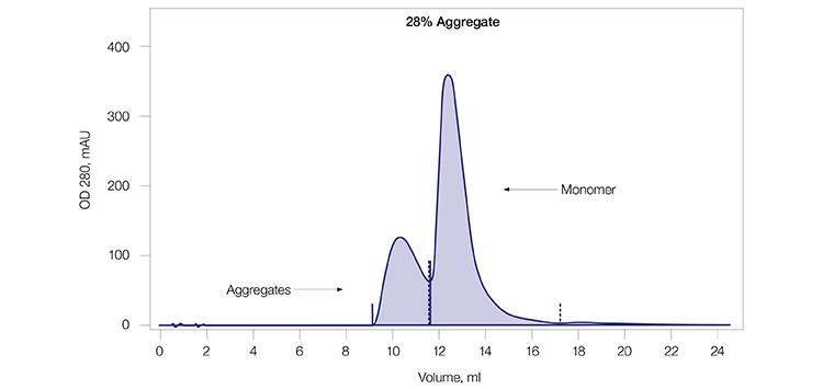 Fig. 2A. SEC of mAb G load.