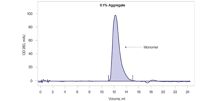 Fig. 2C. Final SEC profile of mAb G monomer pool.