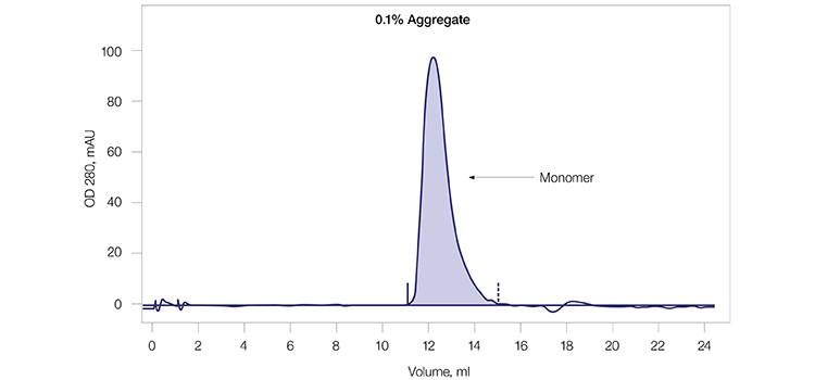Fig. 2C. Final SEC profile of mAb G monomer pool.