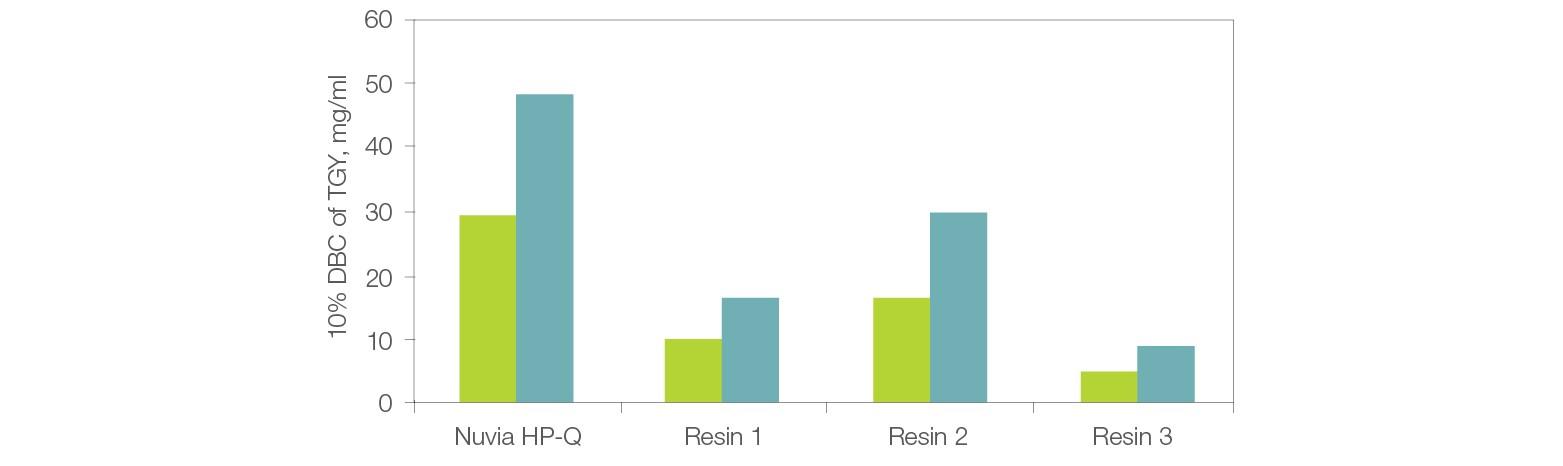Fig. 2. Dynamic binding capacity (DBC) vs. residence time of Nuvia HP-Q.