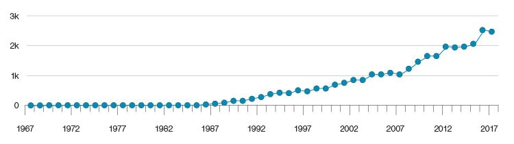 Fig 1. The number of research publications on the role of beta-amyloid in AD from 1967–2017.