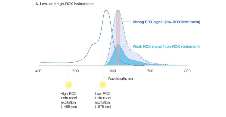 Figure 2a. Passive reference dye signal in low- and high-ROX instruments and using Bio-Rad's universal reagents.