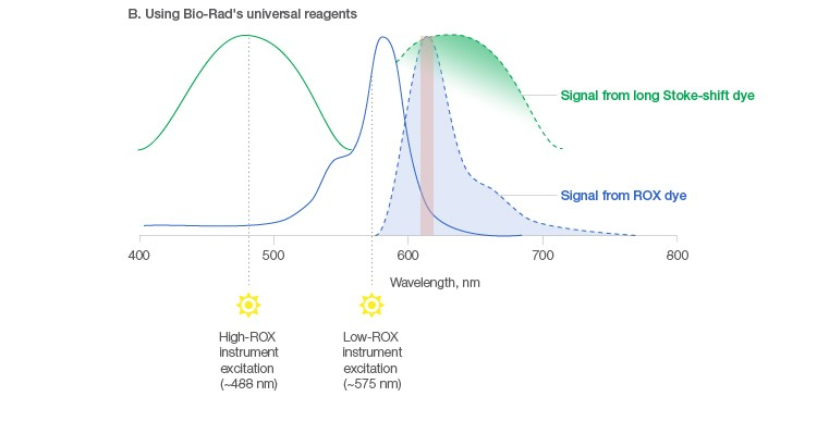 Figure 2b. Passive reference dye signal in low- and high-ROX instruments and using Bio-Rad's universal reagents.