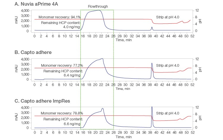 Fig. 5. Chromatograms from flow-through purification at pH 6.5 on the respective 1 ml columns.