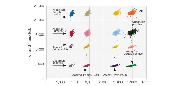 Fig. 1. 2-D Amplitude multiplexing plot.