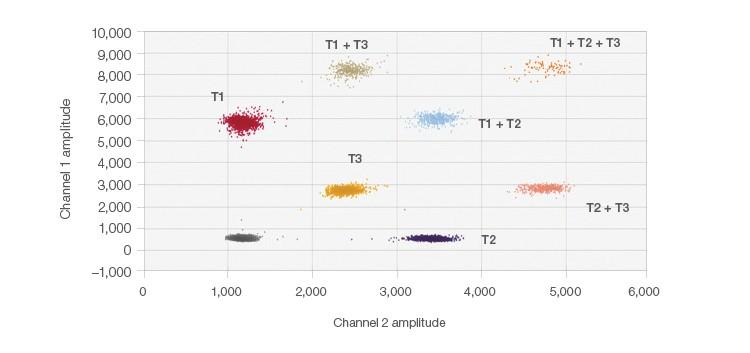 Fig. 2. Probe-mixing multiplex 2-D plot.