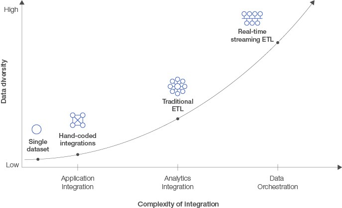 Complexity of integration: Research informatics chart