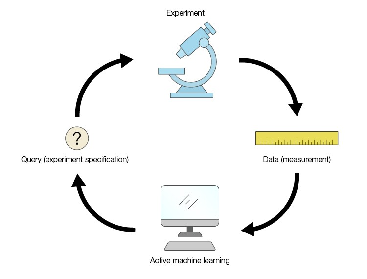Active machine learning
