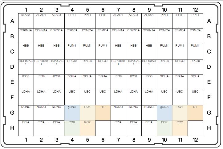 Ref Genes_Fig 1B