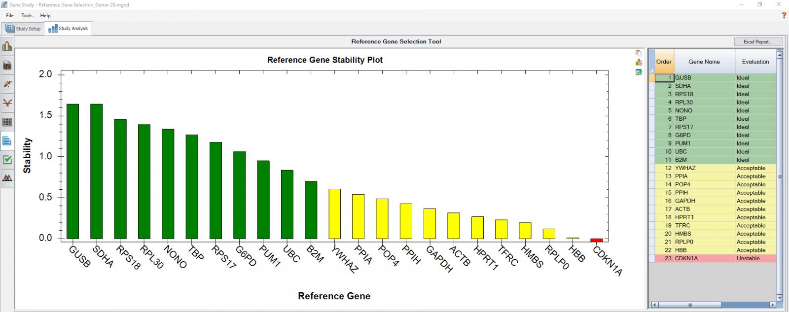 Ref Genes_Fig 4C