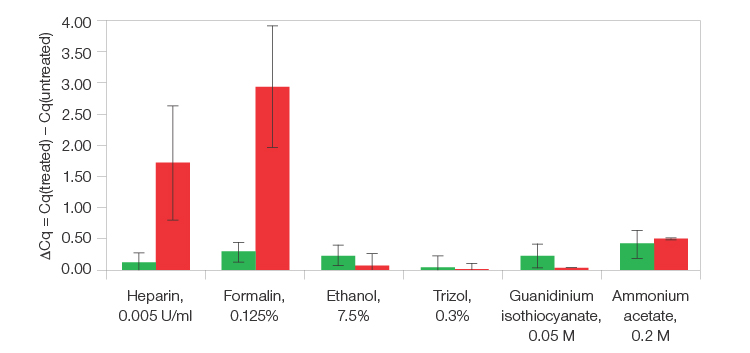 graph proving The Reliance Select cDNA Synthesis Kit superior efficiency compare to competitiors.