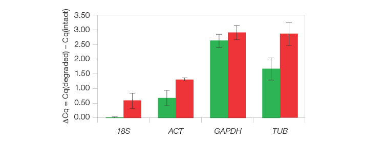 graph proving The Reliance Select Kit delivers earlier Cqs compared to the SuperScript IV System