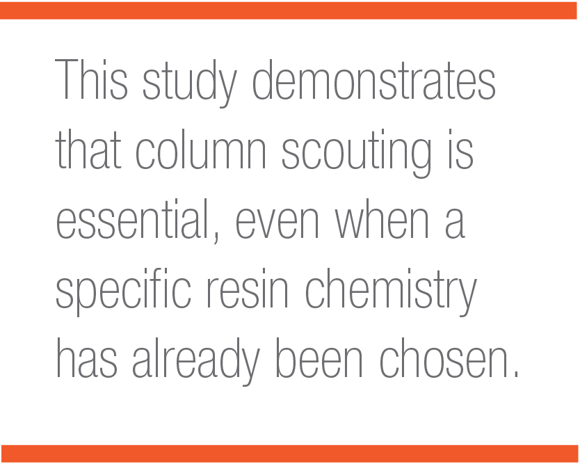 Pull quote: This study demonstrates that column scouting is essential, even when a specific resin chemistry has already been chosen.