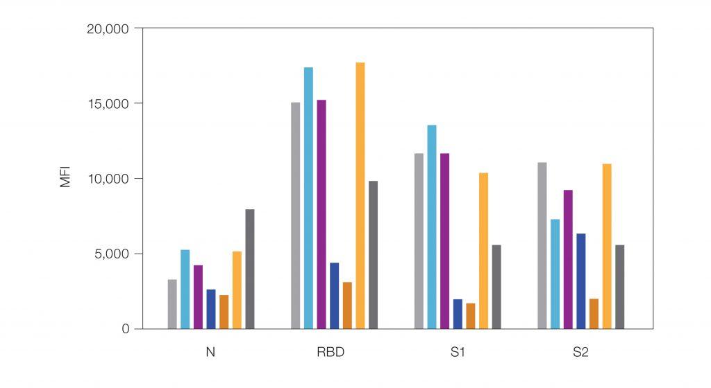Fig. 2. Bio-Plex Pro Human IgG SARS-CoV-2 4-Plex Panel sample data.