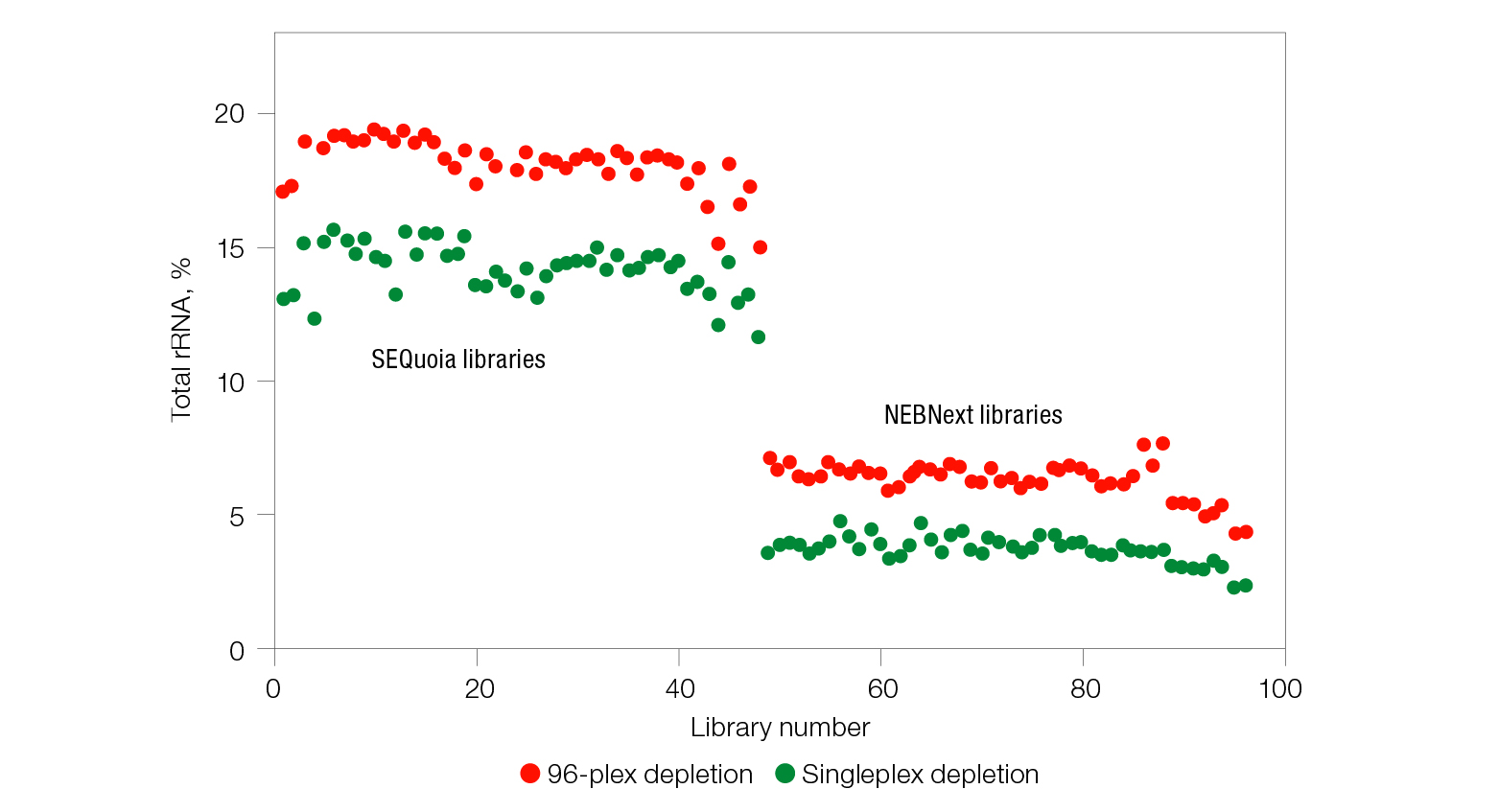 RNA-Seq libraries